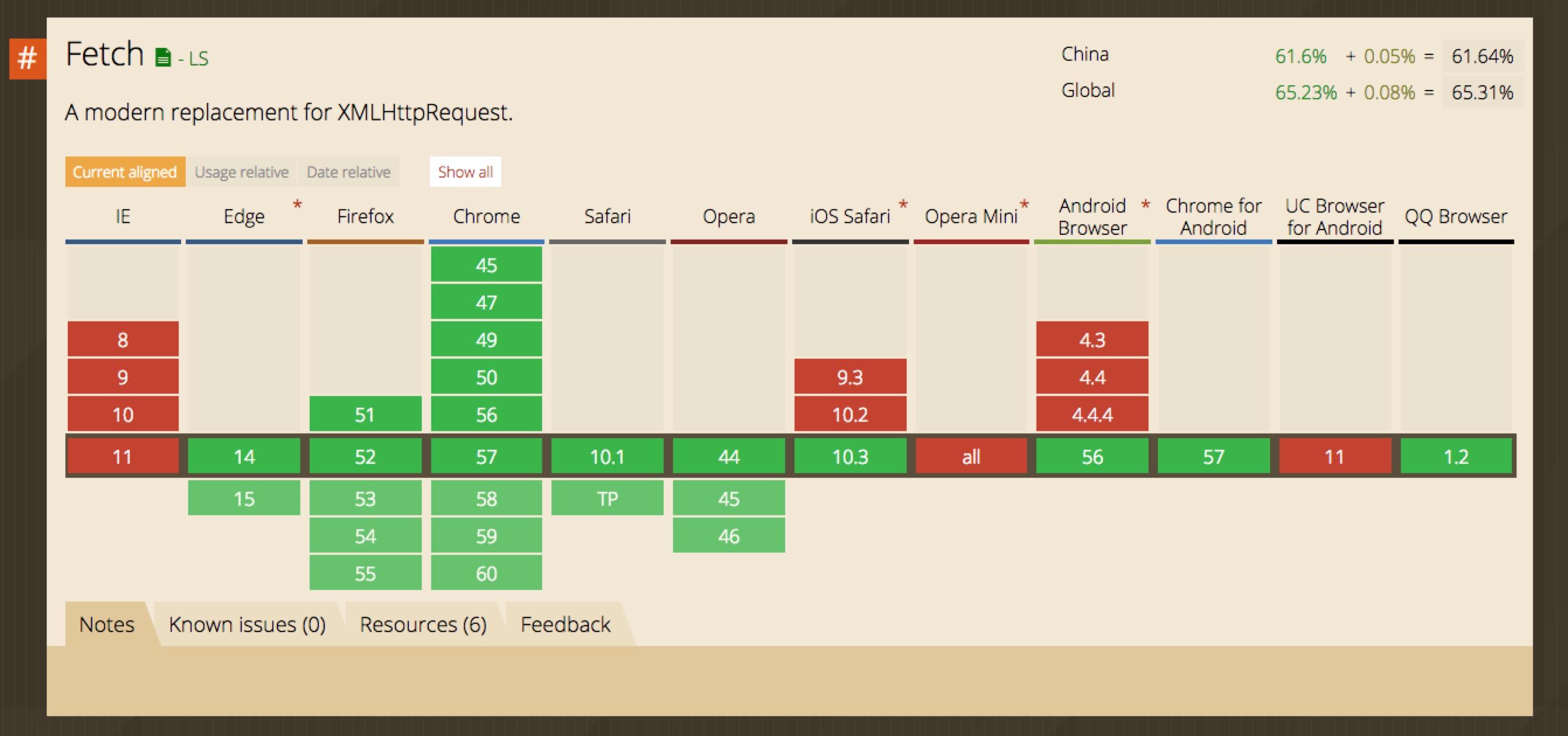 了解Fetch API | Aotu io「凹凸实验室」